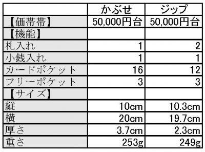 かぶせタイプとランドジップタイプの比較表